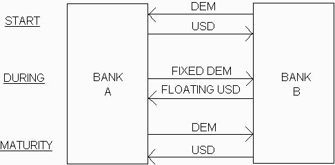 Currency swap example calculation cross